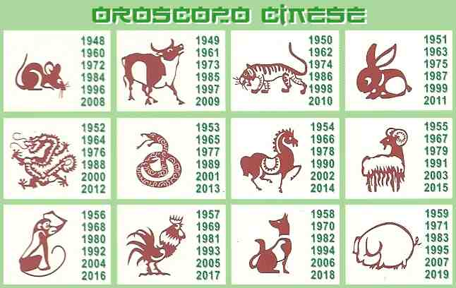 oroscopo cinese - horoscope chinoise
